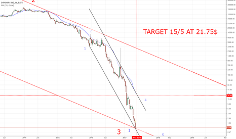 DRYS: TARGET PRICE TO THE NEXT 2 WEEKS !!!
