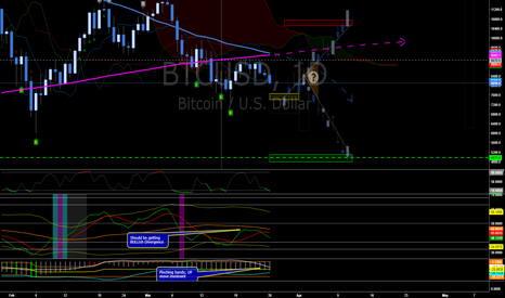 BTCUSD: Eenie Minnee Minie Moe, Which Direction Do We Go?