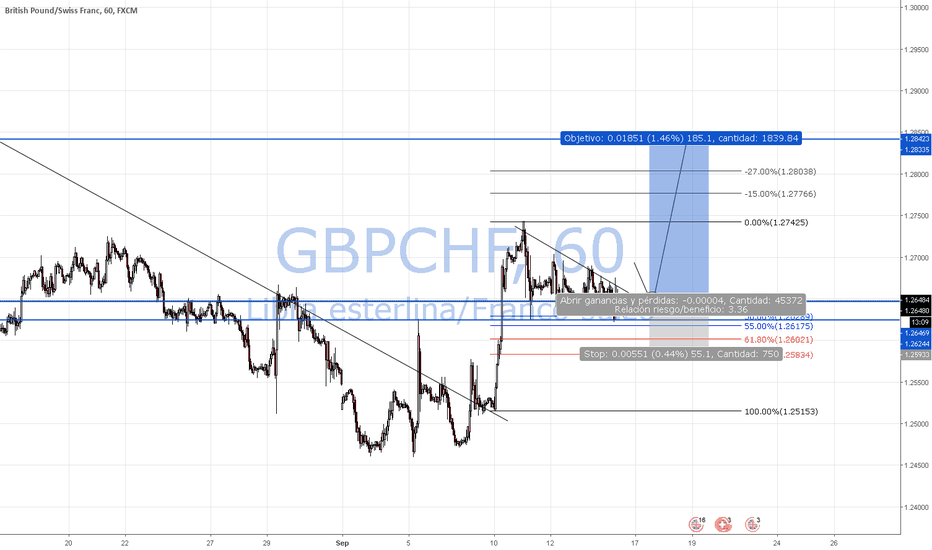 GBPCHF: Waiting Break GBPCHF