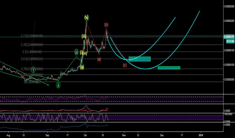 OCNBTC: OCN completing full blown market cycle.