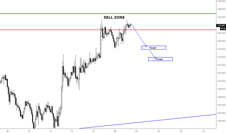 XAUUSD: GOLD / SHORT OPPORTUNITY / H1