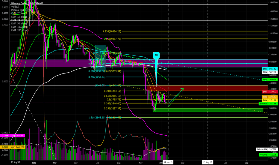 "BTCUSD: Further ""Support"" We Are Forming a ""Base"" for Accumulation Range"