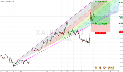 XAUUSD: Golden heights - XAUUSD The future, predicted