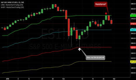ES1!: S&P 500 Futures Run Into Resistance @ Logical {Chart} Levels