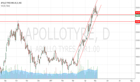 APOLLOTYRE: Apollo Tyre channel breakout