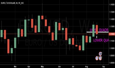 EURUSD: $EURUSD : Pullback Continuation & Bounce