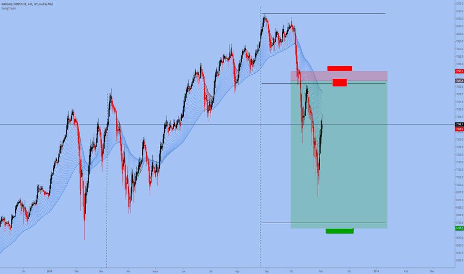 IXIC: NASDAQ D1, Swing de Venta