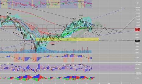 BTCUSD: BTCUSD - Likely 4hr chart to test long conviction at $8600