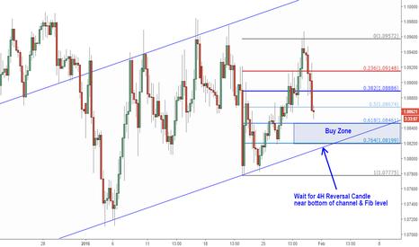 EURUSD: Buy Setup Targets 1.10+  Technical & Fundamental Swing Setup