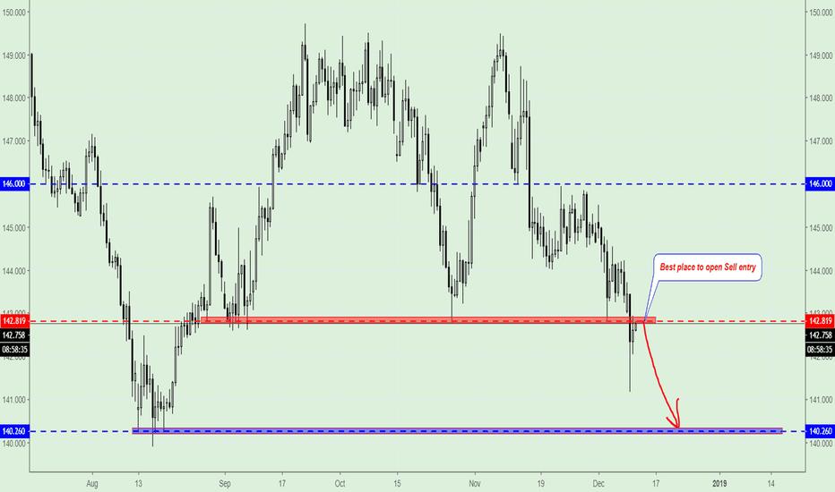 GBPJPY: GBP/JPY, Trading Plan.