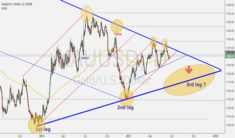 XAUUSD: Gold 3rd leg is coming