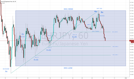 EURJPY: Engine Sell ( TK U Dominan )