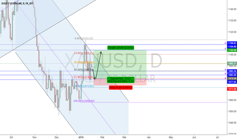 XAUUSD: Analysis GOLD - 18/1/2016