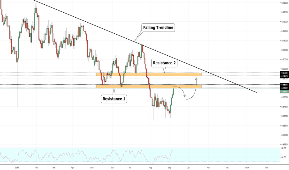 AUD USD Chart - AUD/USD Rate — TradingView