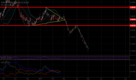 EURGBP: EUR weakening