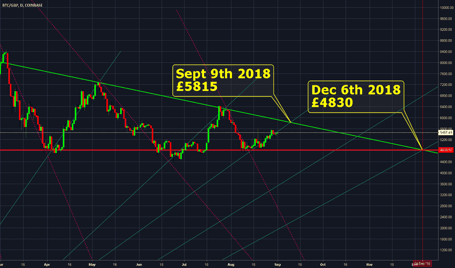 BTCGBP: BTC price chart spoked wheel pattern emerging.