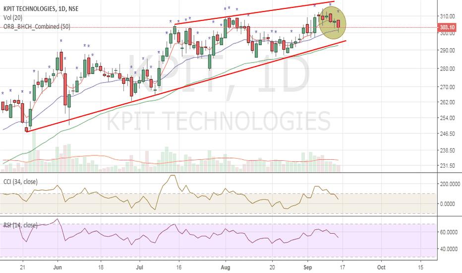 KPIT: KPIT - Top formation ?