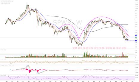 SPWR: short term bullish