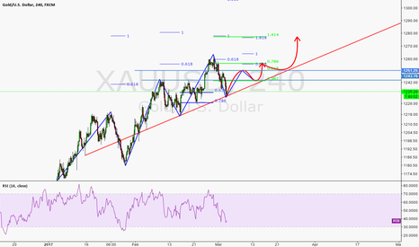XAUUSD: Let's see what will happen