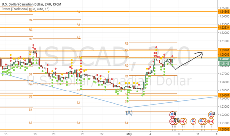 USDCAD: USDCAD LONG and wait for unemployment data for canada