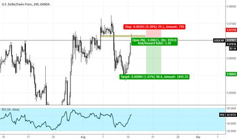 USDCHF: USDCHF Speculative trade