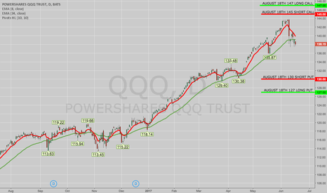 QQQ: TRADE IDEA: QQQ AUG 18TH 127/130/145/147 IRON CONDOR
