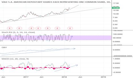 VALE: #VALE $VALE #Stock