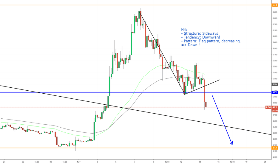BCHUSD: BCHUSD - Continue downtrend