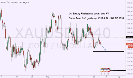 XAUUSD: Short Term Gold sell