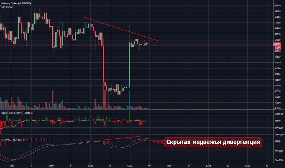 BTCUSD: Скрытая медвежья дивергенция в биткоине.