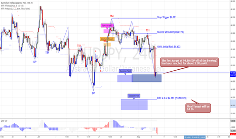AUDJPY: Update AUDJPY Short Trade