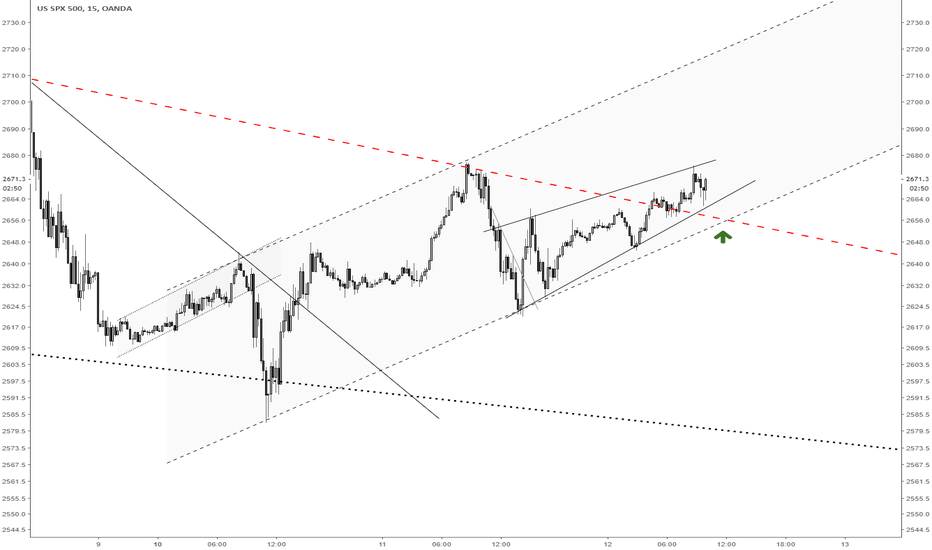 SPX500USD: SPX500 Bearflag with rising wedge on hourly