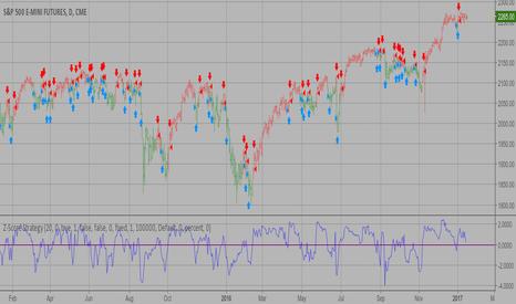 ES1!: Z-Score Strategy Backtest