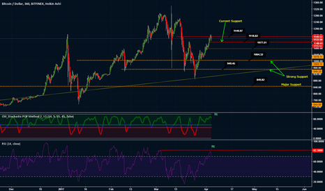 BTCUSD: Long Term Ichimoku Flat Cloud Support/Resistance Zones