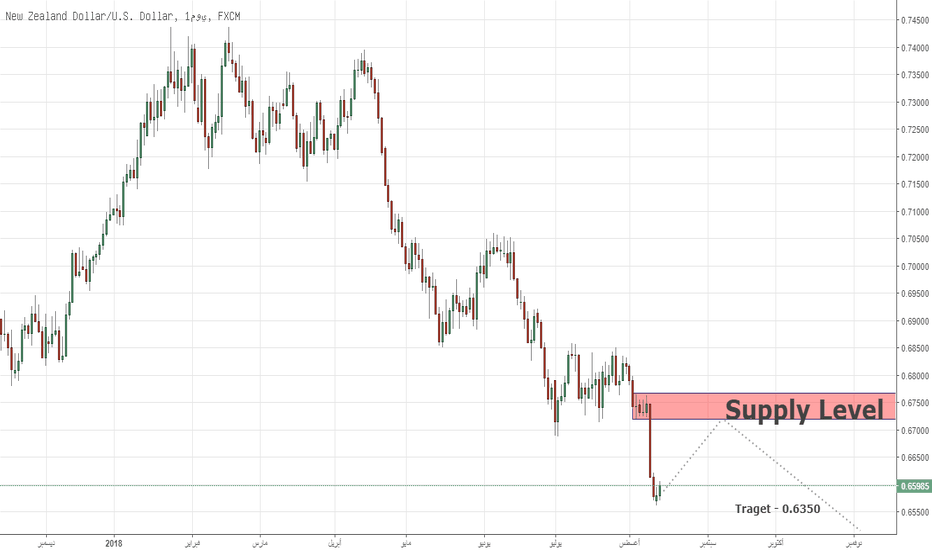 NZDUSD: Long-Terms Key Levels NZDUSD 14/08/18