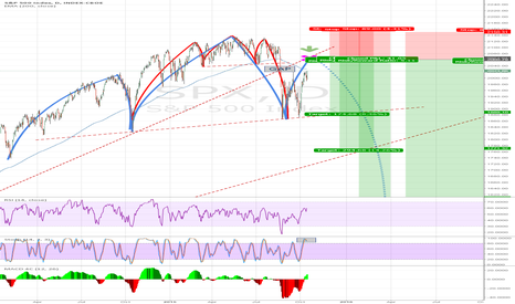 SPX: Possible high probable downturn SOON !