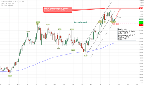 DB1: Deutsche Börse rebound von Unterstützung?