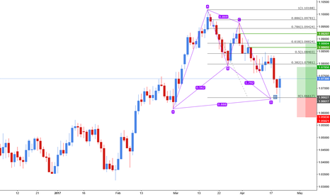 AUDNZD: Bat pattern completion on Aud/Nzd