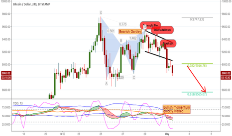BTCUSD: Now bears are back!