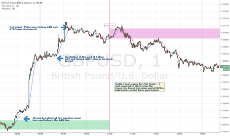 GBPUSD: Indicators pick out the big trade