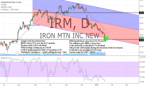 IRM: Long IRM after a 12% decline.