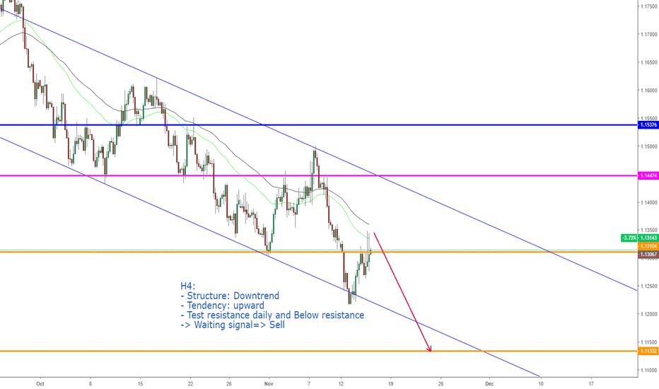 EURUSD: EURUSD, Continuous downtrend on H4.