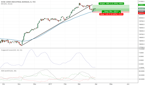 DJI: Has the Dow Recovered?