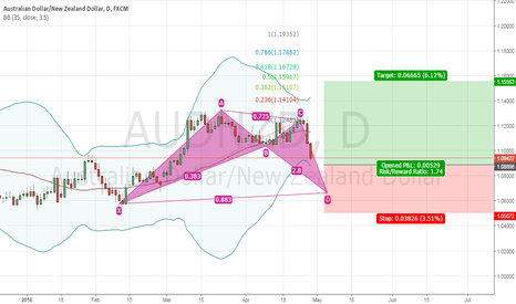 AUDNZD: is that a valid BAT pattern