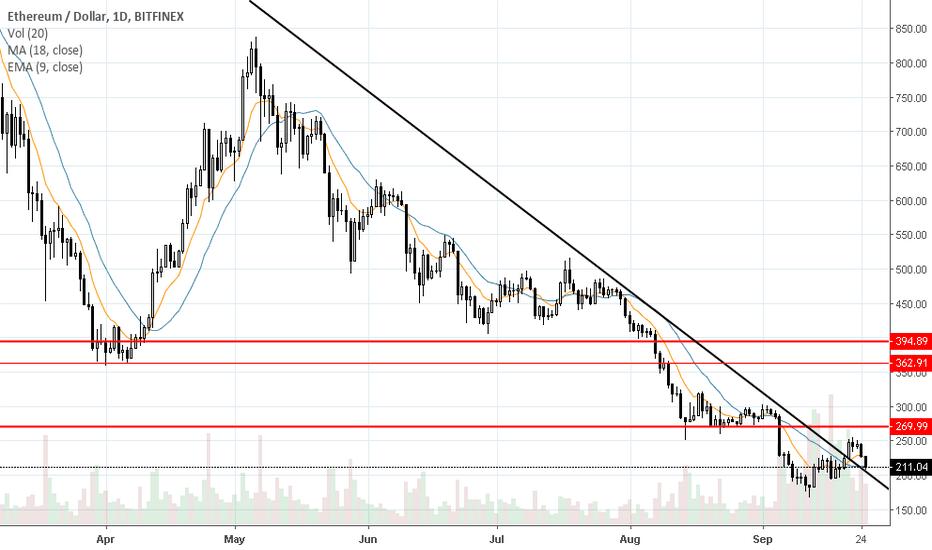 ETHUSD: ETH/USD Higher time frame analysis