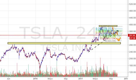 TSLA: Tesla corto 318€