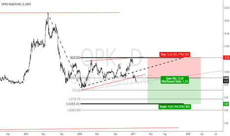 OPK: Opko Health INC: A sell opportunity.