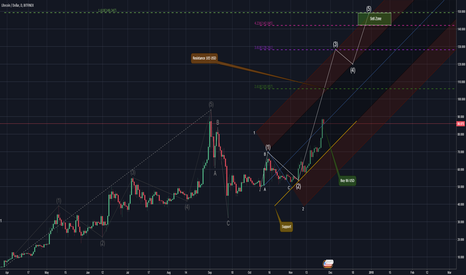 LTCUSD: Hodl those Litecoin's, impulse wave is forming again!