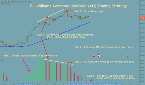 AUDNZD: Bill Williams Awesome Oscillator Trading Strategy on AUDNZD 1 H