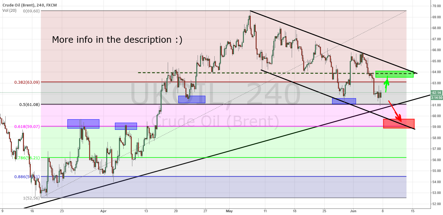 Brent Oil technical analysis